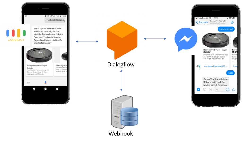 google_assistant_chatbot_in_facebook_working_principle